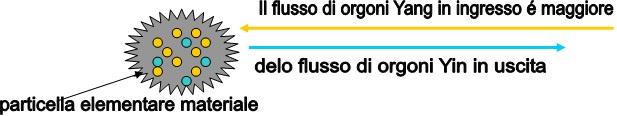flusso