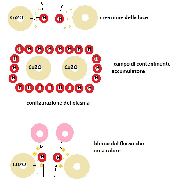 configurazioniplasma