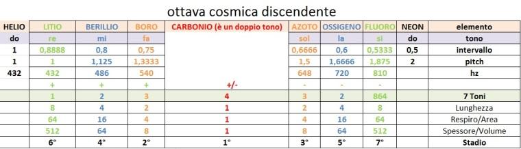 tabellina2