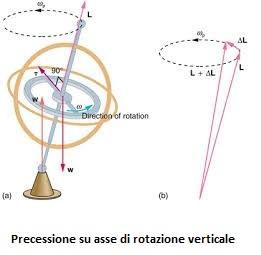 giroscopio2