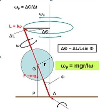 giroscopio4