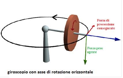 rotazioneorizzontale